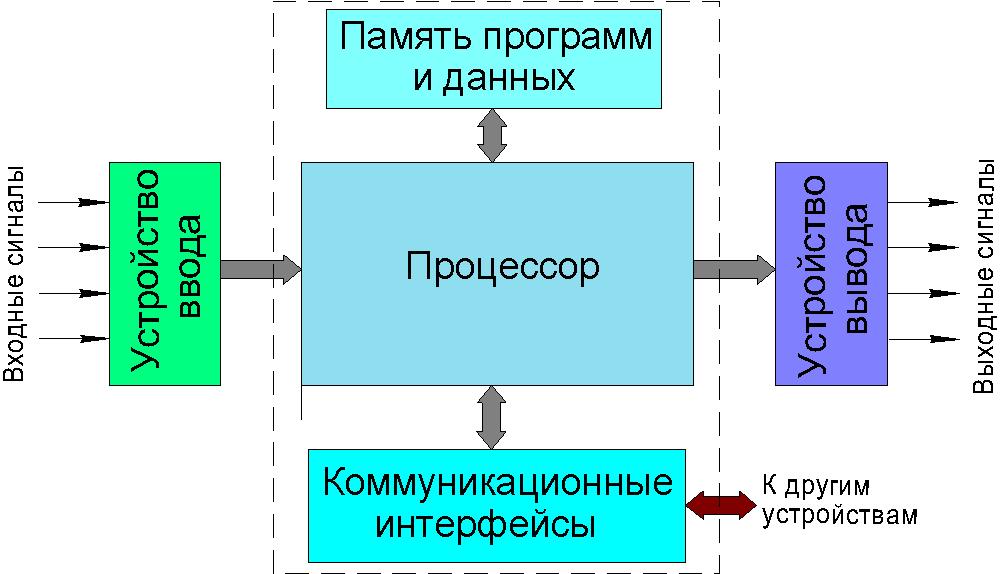 Структурная схема ПЛК
