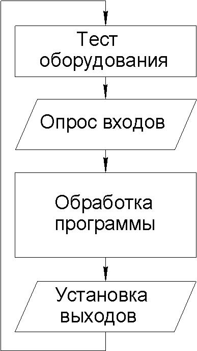 Цикл сканирования ПЛК